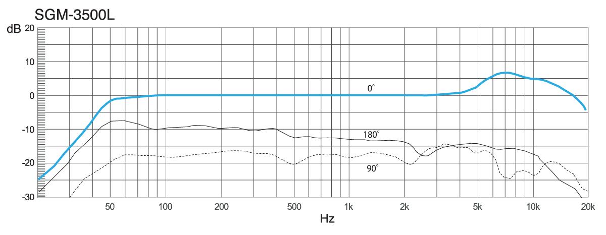 SGM-3500/SGM-3500L Features | AZDEN CORPORATION